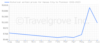 Price overview for flights from Kansas City to Florence