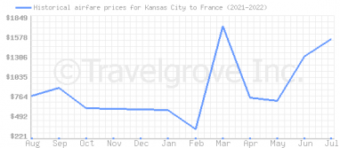 Price overview for flights from Kansas City to France