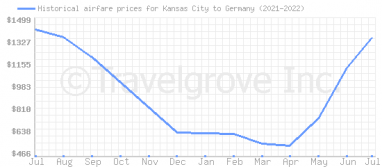 Price overview for flights from Kansas City to Germany