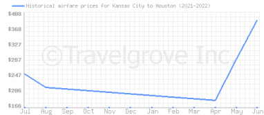 Price overview for flights from Kansas City to Houston