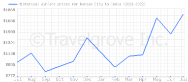 Price overview for flights from Kansas City to India