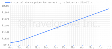 Price overview for flights from Kansas City to Indonesia
