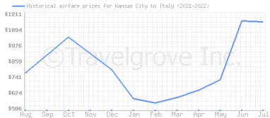 Price overview for flights from Kansas City to Italy