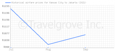 Price overview for flights from Kansas City to Jakarta