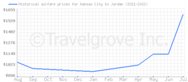 Price overview for flights from Kansas City to Jordan