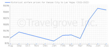Price overview for flights from Kansas City to Las Vegas