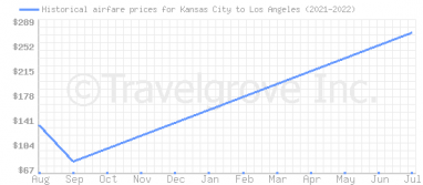 Price overview for flights from Kansas City to Los Angeles