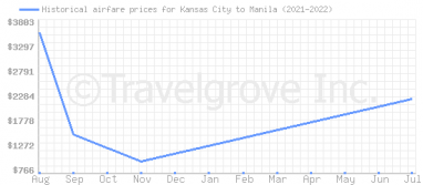 Price overview for flights from Kansas City to Manila