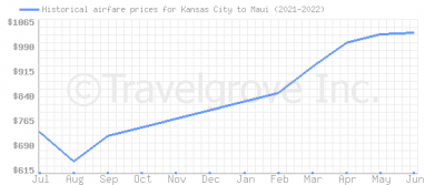 Price overview for flights from Kansas City to Maui