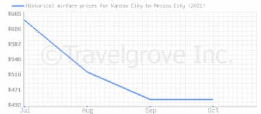 Price overview for flights from Kansas City to Mexico City