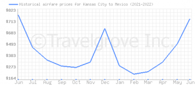 Price overview for flights from Kansas City to Mexico