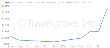 Price overview for flights from Kansas City to Middle East