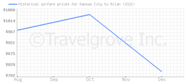 Price overview for flights from Kansas City to Milan