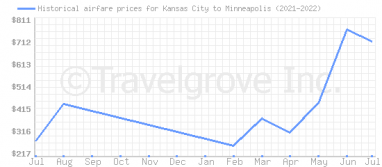 Price overview for flights from Kansas City to Minneapolis