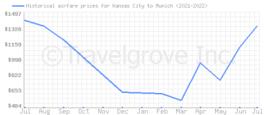Price overview for flights from Kansas City to Munich