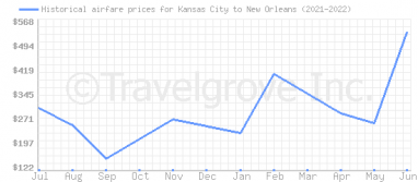 Price overview for flights from Kansas City to New Orleans