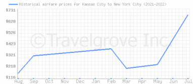 Price overview for flights from Kansas City to New York City