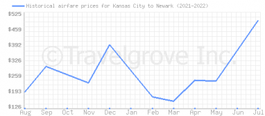 Price overview for flights from Kansas City to Newark