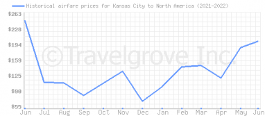 Price overview for flights from Kansas City to North America