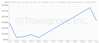 Price overview for flights from Kansas City to Oceania and Australasia