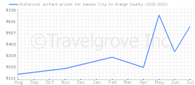 Price overview for flights from Kansas City to Orange County