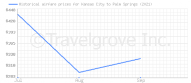 Price overview for flights from Kansas City to Palm Springs