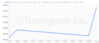Price overview for flights from Kansas City to Philadelphia