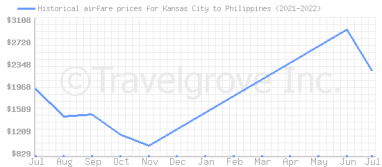 Price overview for flights from Kansas City to Philippines