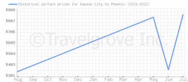 Price overview for flights from Kansas City to Phoenix