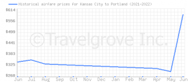 Price overview for flights from Kansas City to Portland