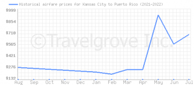 Price overview for flights from Kansas City to Puerto Rico