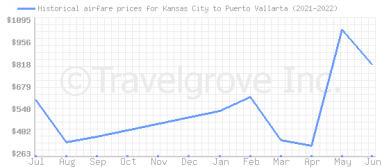 Price overview for flights from Kansas City to Puerto Vallarta