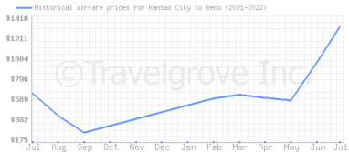 Price overview for flights from Kansas City to Reno