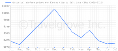 Price overview for flights from Kansas City to Salt Lake City