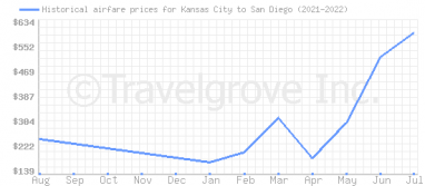 Price overview for flights from Kansas City to San Diego