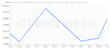 Price overview for flights from Kansas City to San Jose