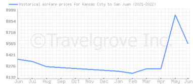 Price overview for flights from Kansas City to San Juan