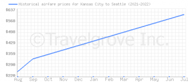 Price overview for flights from Kansas City to Seattle