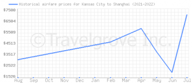 Price overview for flights from Kansas City to Shanghai