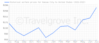 Price overview for flights from Kansas City to United States
