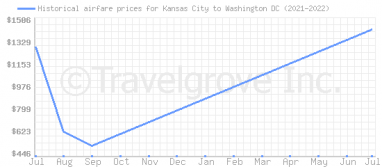 Price overview for flights from Kansas City to Washington DC