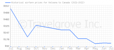 Price overview for flights from Kelowna to Canada