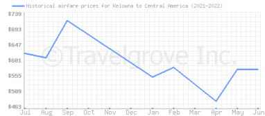Price overview for flights from Kelowna to Central America