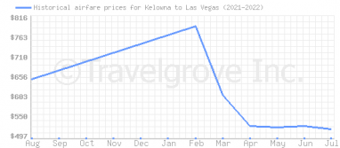 Price overview for flights from Kelowna to Las Vegas