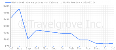 Price overview for flights from Kelowna to North America