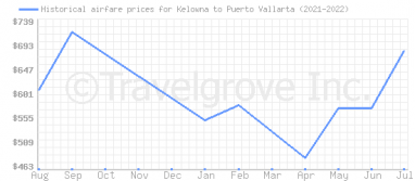 Price overview for flights from Kelowna to Puerto Vallarta