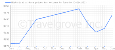 Price overview for flights from Kelowna to Toronto