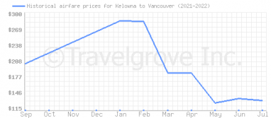 Price overview for flights from Kelowna to Vancouver