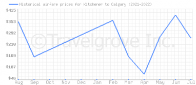 Price overview for flights from Kitchener to Calgary