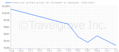 Price overview for flights from Kitchener to Vancouver